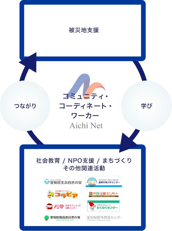 コミュニティ・ コーディネート・ ワーカー